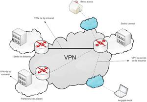 Constructor retea network marketing (MLM)